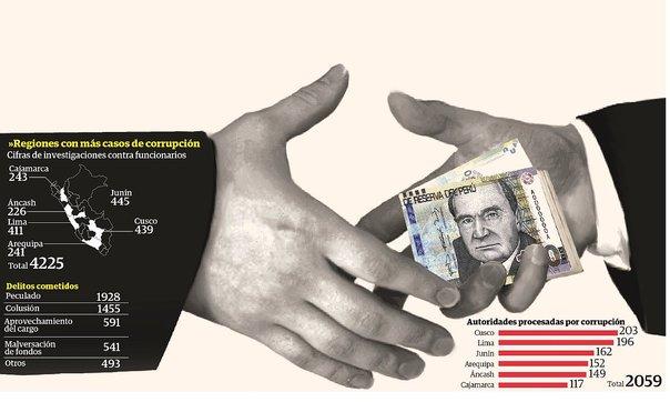 REGIONAL:4225 casos de corrupción provienen de gobiernos regionales y municipales